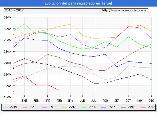 Evolucion  de los datos de parados para el Municipio de Teruel hasta Abril del 2017.