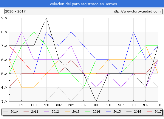 Evolucion  de los datos de parados para el Municipio de Tornos hasta Abril del 2017.
