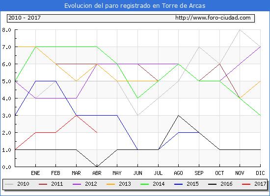 Evolucion de los datos de parados para el Municipio de Torre de Arcas hasta Abril del 2017.