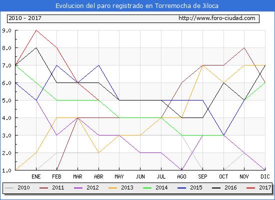 Evolucion  de los datos de parados para el Municipio de Torremocha de Jiloca hasta Abril del 2017.