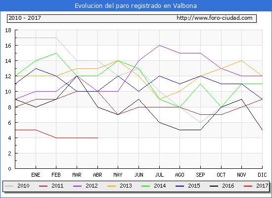 Evolucion  de los datos de parados para el Municipio de Valbona hasta Abril del 2017.