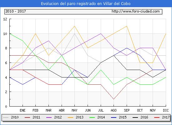 Evolucion de los datos de parados para el Municipio de Villar del Cobo hasta Abril del 2017.