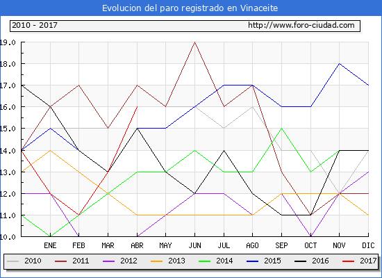 Evolucion  de los datos de parados para el Municipio de Vinaceite hasta Abril del 2017.