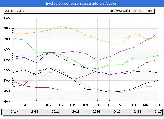 Evolucion  de los datos de parados para el Municipio de Alagón hasta Abril del 2017.