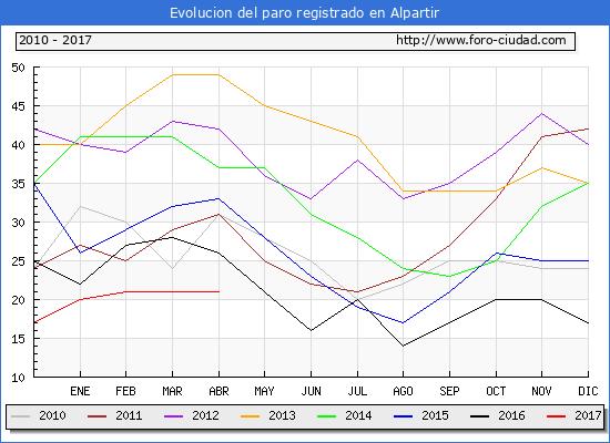 Evolucion  de los datos de parados para el Municipio de Alpartir hasta Abril del 2017.