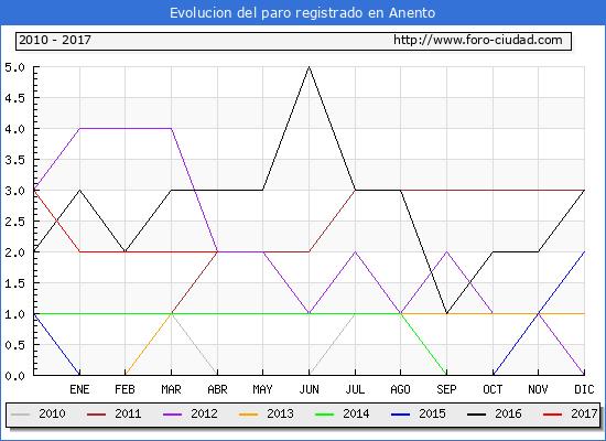 Evolucion  de los datos de parados para el Municipio de Anento hasta Abril del 2017.