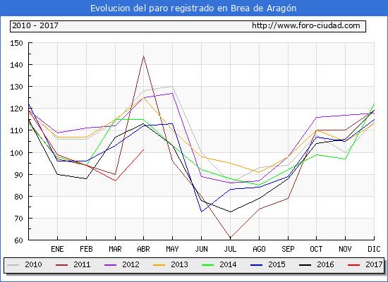 Evolucion  de los datos de parados para el Municipio de Brea de Aragón hasta Abril del 2017.