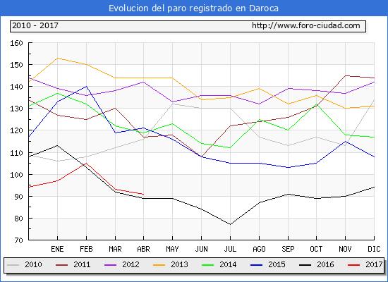Evolucion  de los datos de parados para el Municipio de Daroca hasta Abril del 2017.