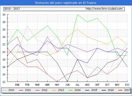 Evolucion  de los datos de parados para el Municipio de El Frasno hasta Abril del 2017.