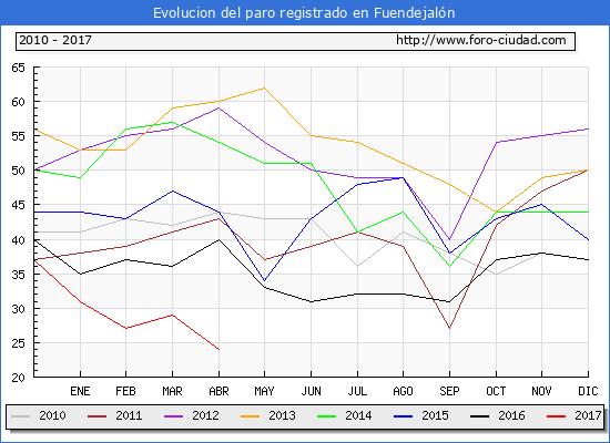 Evolucion  de los datos de parados para el Municipio de Fuendejalón hasta Abril del 2017.