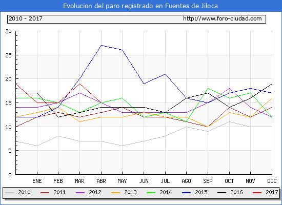 Evolucion  de los datos de parados para el Municipio de Fuentes de Jiloca hasta Abril del 2017.
