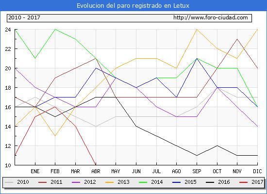 Evolucion  de los datos de parados para el Municipio de Letux hasta Abril del 2017.