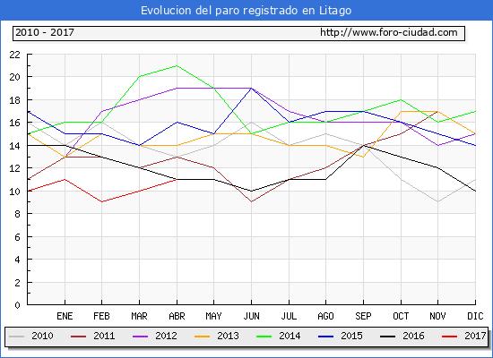 Evolucion  de los datos de parados para el Municipio de Litago hasta Abril del 2017.