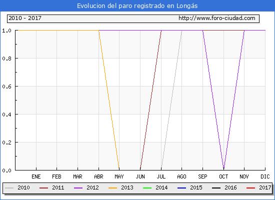 Evolucion de los datos de parados para el Municipio de Longás hasta Abril del 2017.