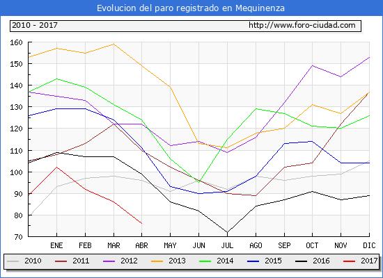 Evolucion  de los datos de parados para el Municipio de Mequinenza hasta Abril del 2017.