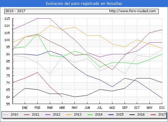 Evolucion  de los datos de parados para el Municipio de Novallas hasta Abril del 2017.