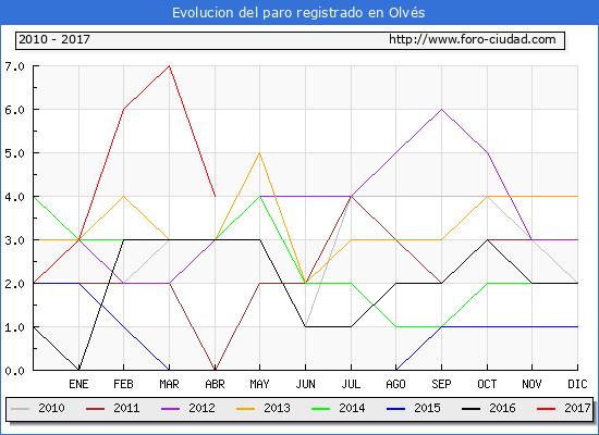 Evolucion  de los datos de parados para el Municipio de Olvés hasta Abril del 2017.