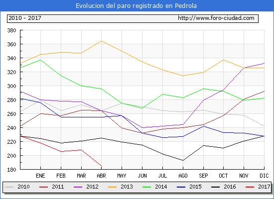 Evolucion de los datos de parados para el Municipio de Pedrola hasta Abril del 2017.