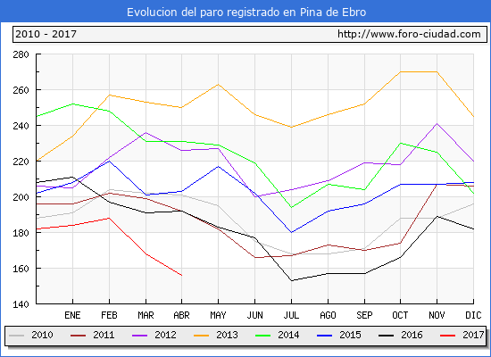 Evolucion  de los datos de parados para el Municipio de Pina de Ebro hasta Abril del 2017.