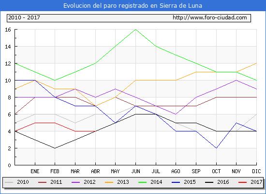 Evolucion  de los datos de parados para el Municipio de Sierra de Luna hasta Abril del 2017.