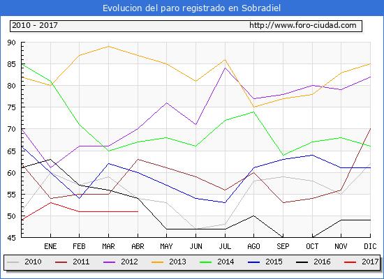 Evolucion  de los datos de parados para el Municipio de Sobradiel hasta Abril del 2017.