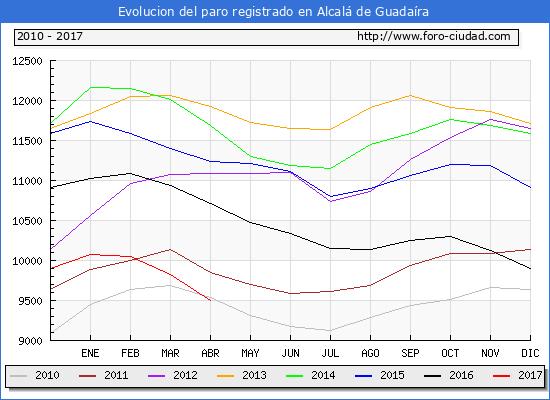 Evolucion  de los datos de parados para el Municipio de Alcalá de Guadaíra hasta Abril del 2017.