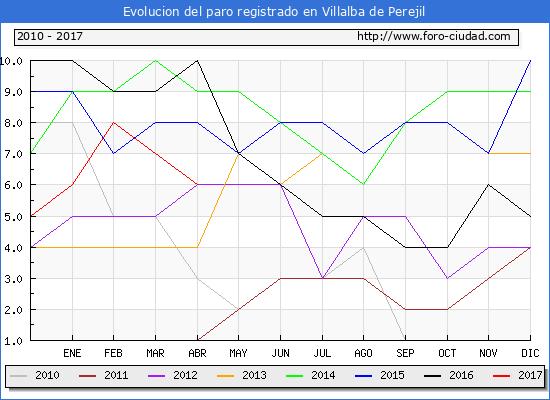 Evolucion de los datos de parados para el Municipio de Villalba de Perejil hasta Abril del 2017.