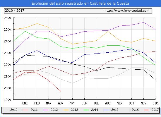 Evolucion  de los datos de parados para el Municipio de Castilleja de la Cuesta hasta Abril del 2017.
