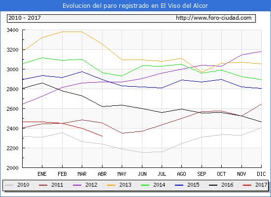 Evolucion  de los datos de parados para el Municipio de El Viso del Alcor hasta Abril del 2017.