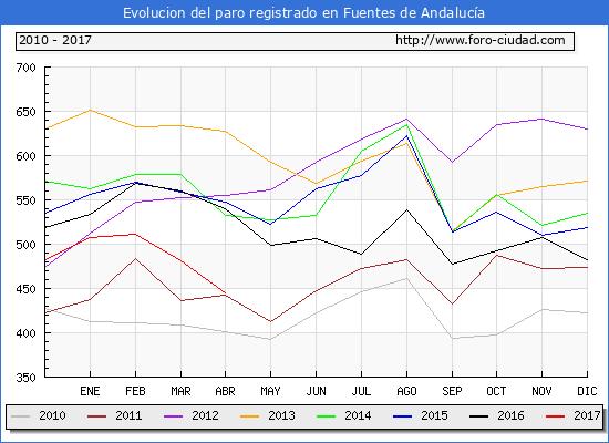 Evolucion  de los datos de parados para el Municipio de Fuentes de Andalucía hasta Abril del 2017.