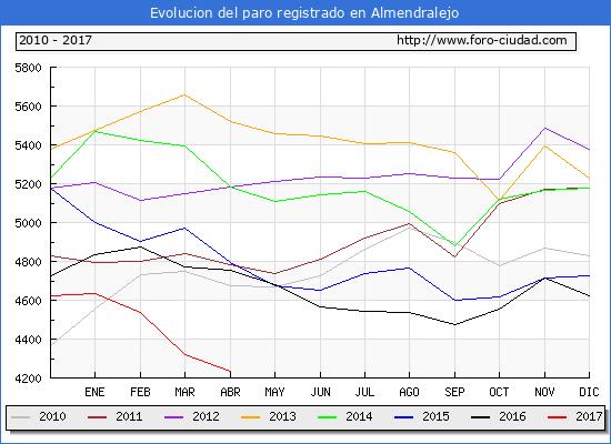 Evolucion  de los datos de parados para el Municipio de Almendralejo hasta Abril del 2017.