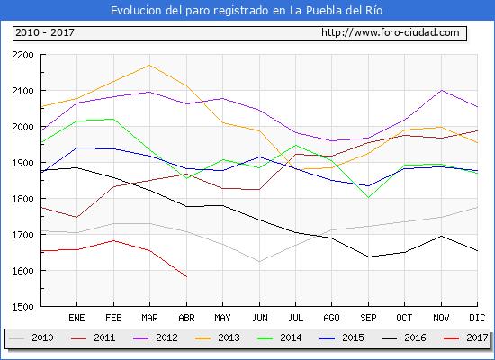 Evolucion  de los datos de parados para el Municipio de La Puebla del Río hasta Abril del 2017.
