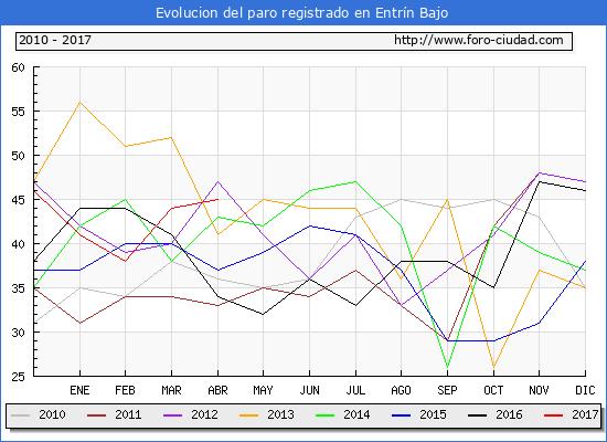 Evolucion  de los datos de parados para el Municipio de Entrín Bajo hasta Abril del 2017.
