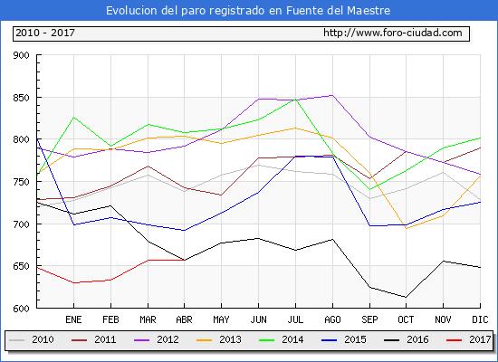 Evolucion  de los datos de parados para el Municipio de Fuente del Maestre hasta Abril del 2017.
