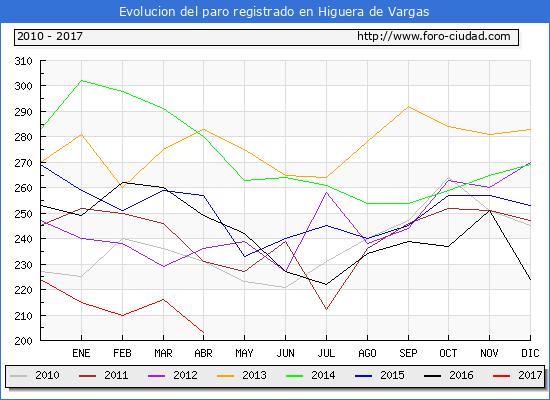 Evolucion  de los datos de parados para el Municipio de Higuera de Vargas hasta Abril del 2017.