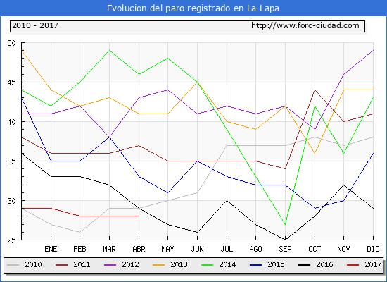 Evolucion  de los datos de parados para el Municipio de La Lapa hasta Abril del 2017.