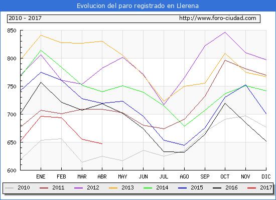 Evolucion  de los datos de parados para el Municipio de Llerena hasta Abril del 2017.