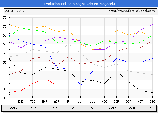 Evolucion  de los datos de parados para el Municipio de Magacela hasta Abril del 2017.