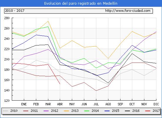 Evolucion  de los datos de parados para el Municipio de Medellín hasta Abril del 2017.