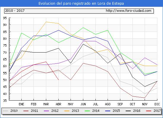 Evolucion de los datos de parados para el Municipio de Lora de Estepa hasta Abril del 2017.