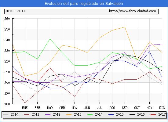 Evolucion  de los datos de parados para el Municipio de Salvaleón hasta Abril del 2017.