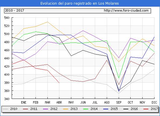 Evolucion  de los datos de parados para el Municipio de Los Molares hasta Abril del 2017.