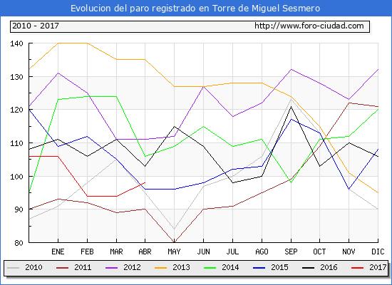 Evolucion de los datos de parados para el Municipio de Torre de Miguel Sesmero hasta Abril del 2017.