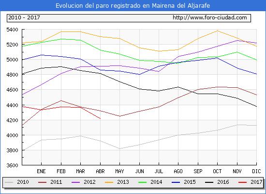 Evolucion  de los datos de parados para el Municipio de Mairena del Aljarafe hasta Abril del 2017.