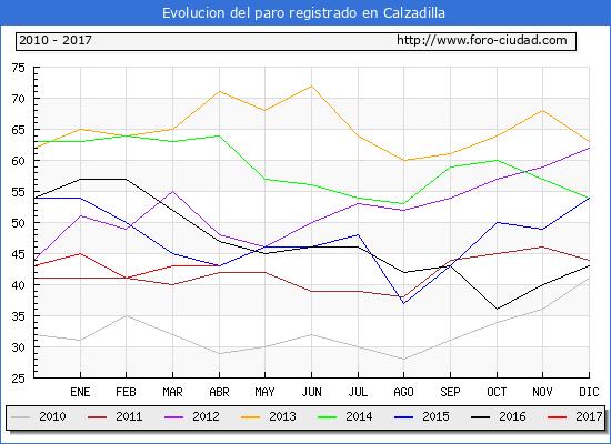 Evolucion  de los datos de parados para el Municipio de Calzadilla hasta Abril del 2017.