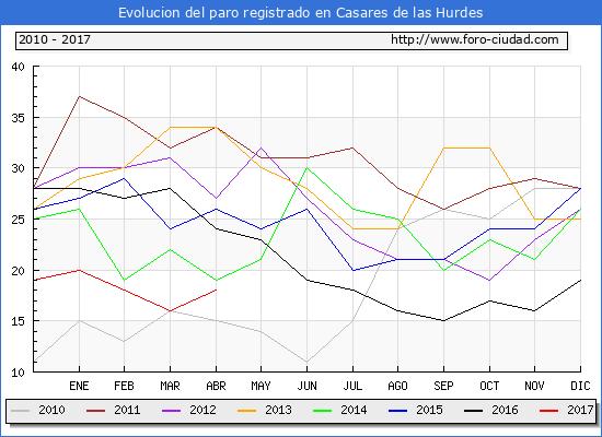 Evolucion  de los datos de parados para el Municipio de Casares de las Hurdes hasta Abril del 2017.