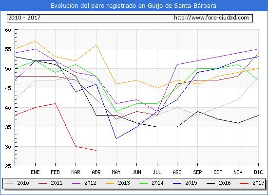Evolucion  de los datos de parados para el Municipio de Guijo de Santa Bárbara hasta Abril del 2017.