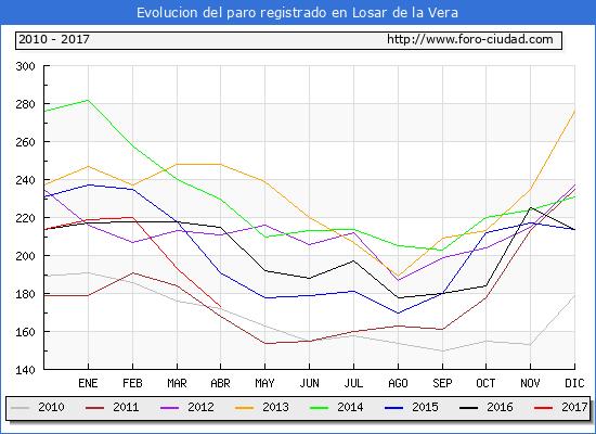 Evolucion de los datos de parados para el Municipio de Losar de la Vera hasta Abril del 2017.