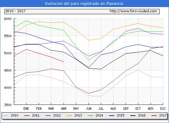 Evolucion de los datos de parados para el Municipio de Plasencia hasta Abril del 2017.