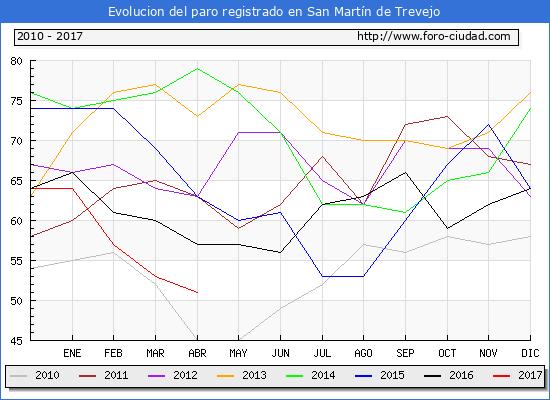 Evolucion  de los datos de parados para el Municipio de San Martín de Trevejo hasta Abril del 2017.